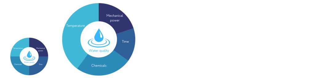 Sinners Circle and HOBART Sinners Circle pie chart representation